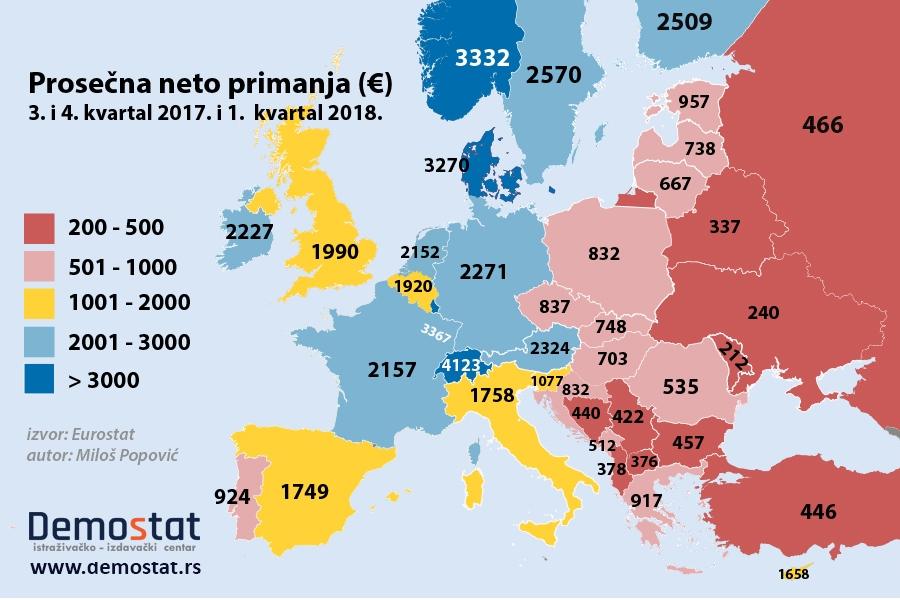 Rezultat slika za prosecne plate u evropi 2018