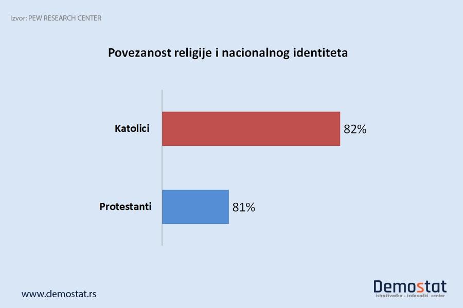 Religije i nacionalna pripadnost u Centralnoj i Istočnoj Evropi