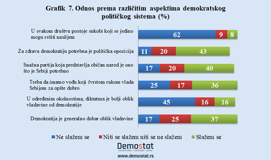 Mladi u Srbiji nezainteresovani za politiku 6