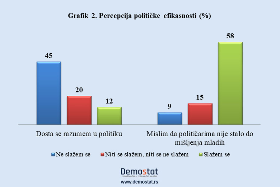 Mladi u Srbiji nezainteresovani za politiku 2