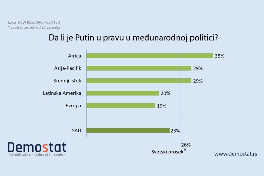 Javnost širom sveta nenaklonjena Putinu i Rusiji