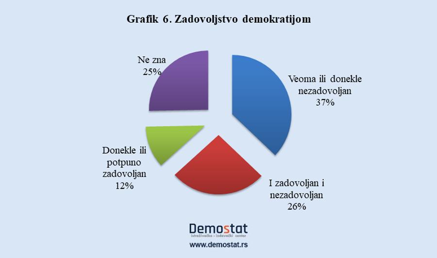 Mladi u Srbiji nezainteresovani za politiku 5
